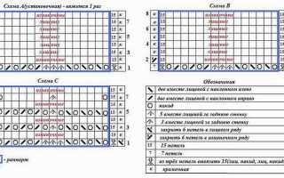 Палантин руно — фото, описание, схемы и их комбинации